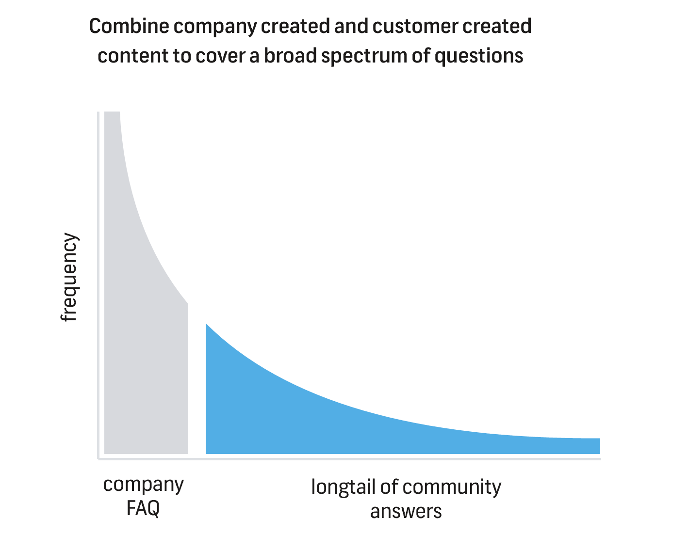 Customer content allows your community to grow exponentially