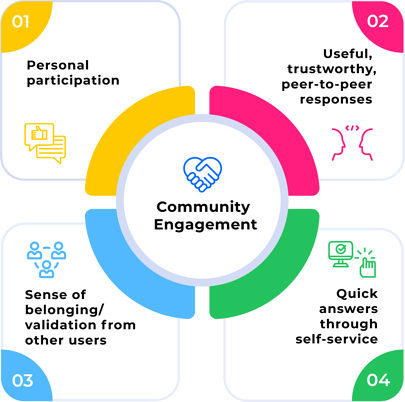 The benefits of user community engagement