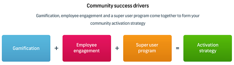 Online Community success drivers for activation and engagement