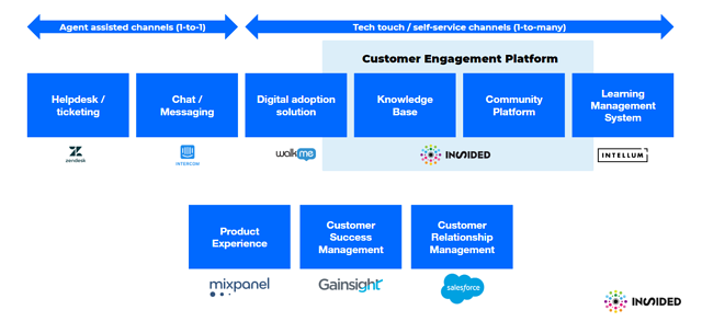 Customer Success Technology Stack-1
