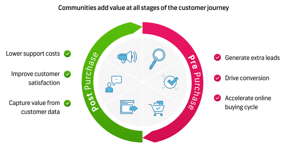 Community impact on the Customer journey