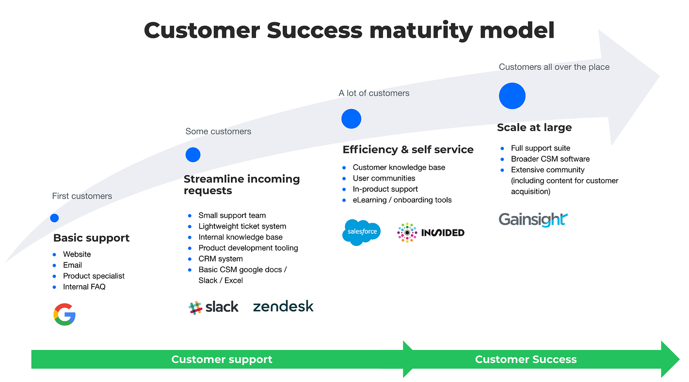 Customer success maturity model full