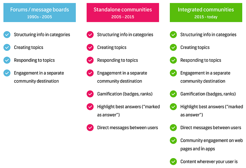 Evolution of online customer communities