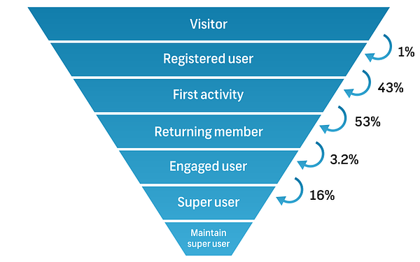 Community user activation funnel