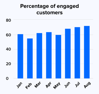 Percentage of engaged customers