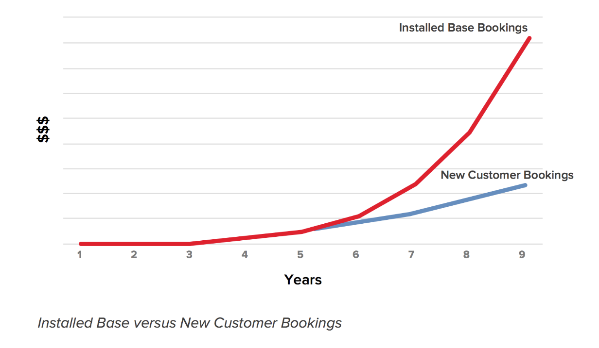 Installed base vs new bookings value