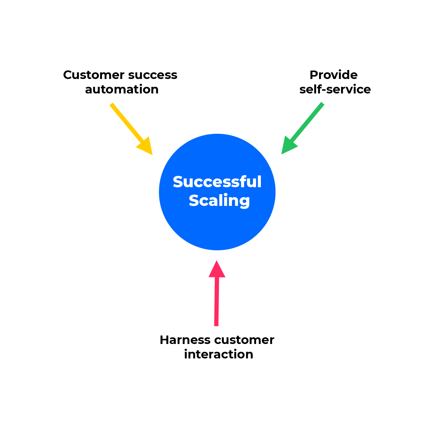 Key to successful scaling
