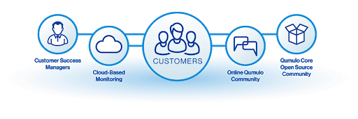Qumulo Customer Success