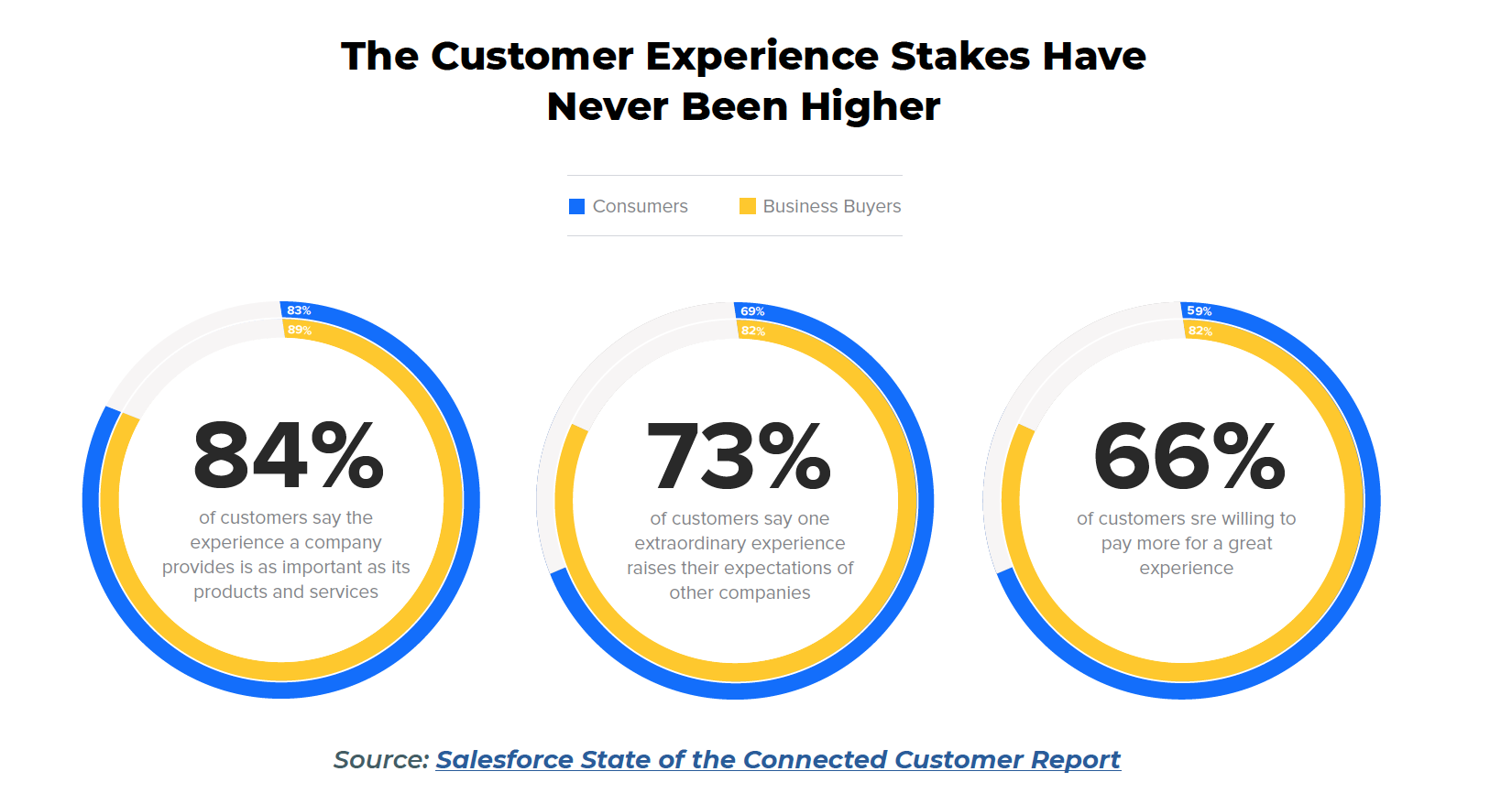 Customer_Experience_Stakes_Statistics