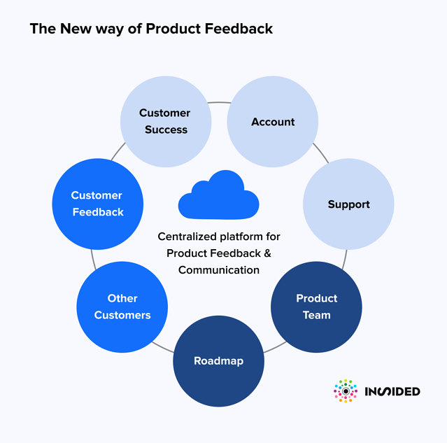 The new way of Product Feedback