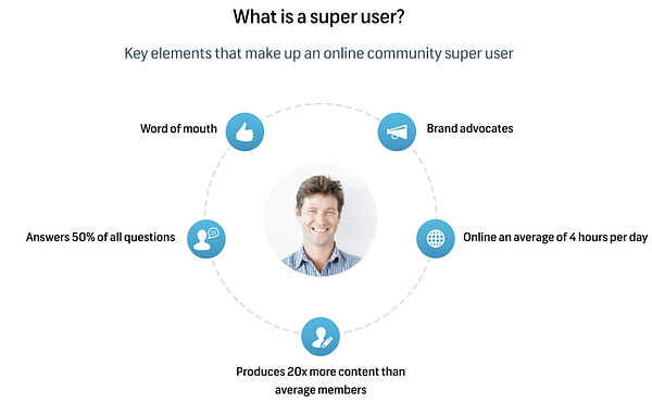 What is a super user in an online community