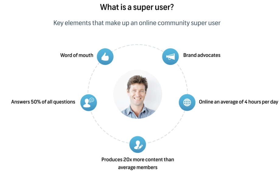 What is a super user