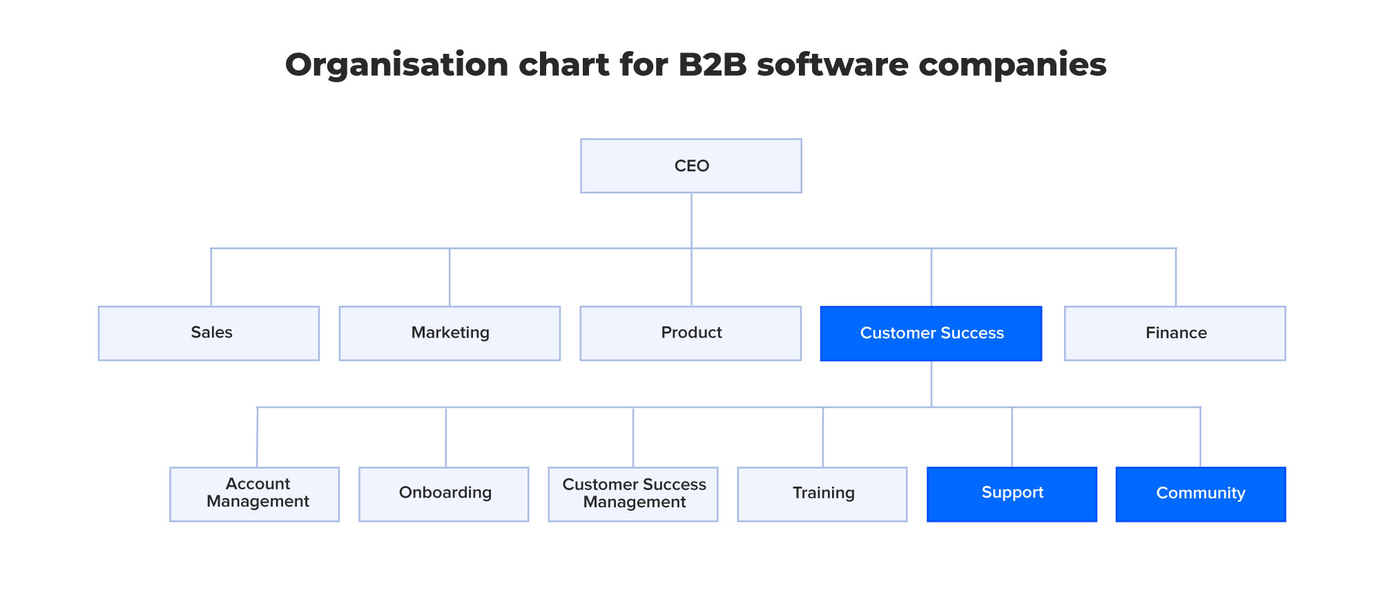 Org chart-for-B2B