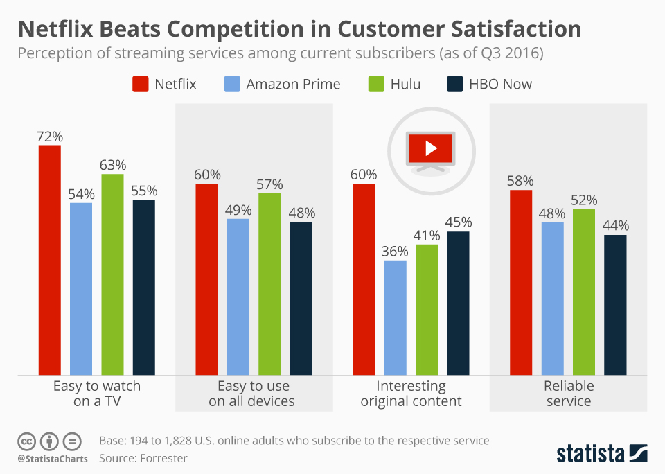 chartoftheday_7893_customer_satisfaction_video_streaming_services_n