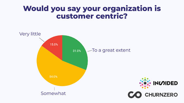 customer centric organization poll results