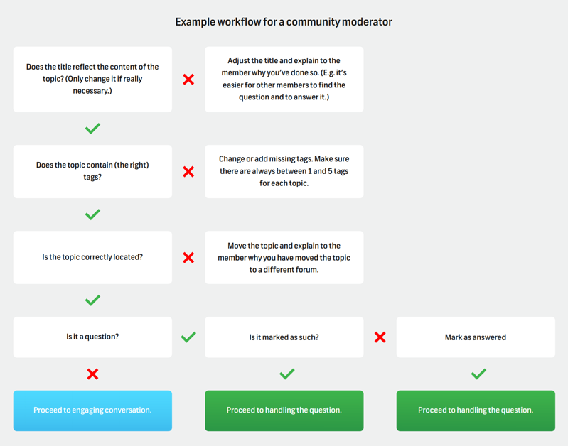 Community manager moderator workflow