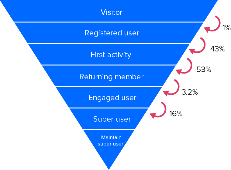 image-community-management-activation-funnel