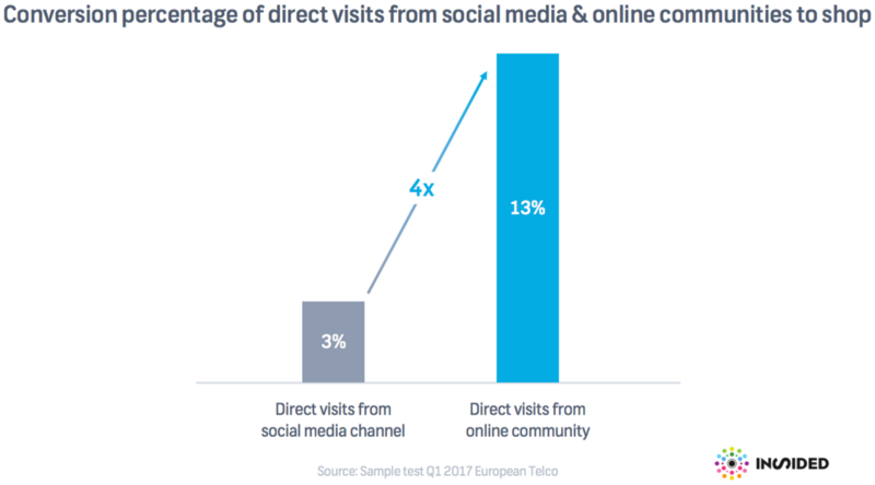 How Communities Drive 4X More Conversion Than Social